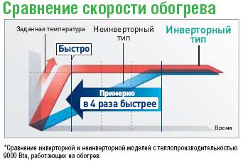 Сравнение скорости обогрева кондиционеров